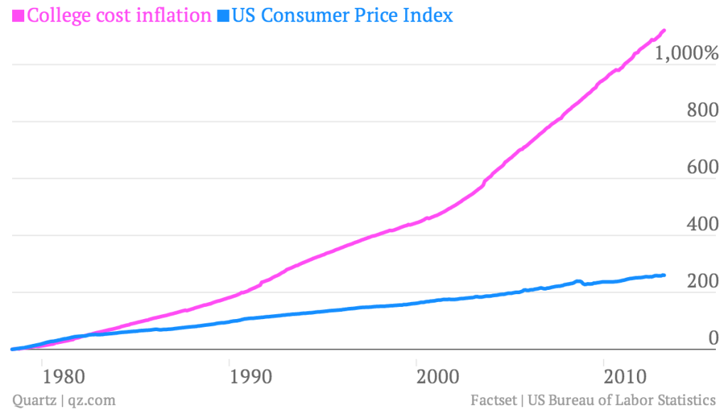 college-cost-inflation-us-consumer-price-index_chart