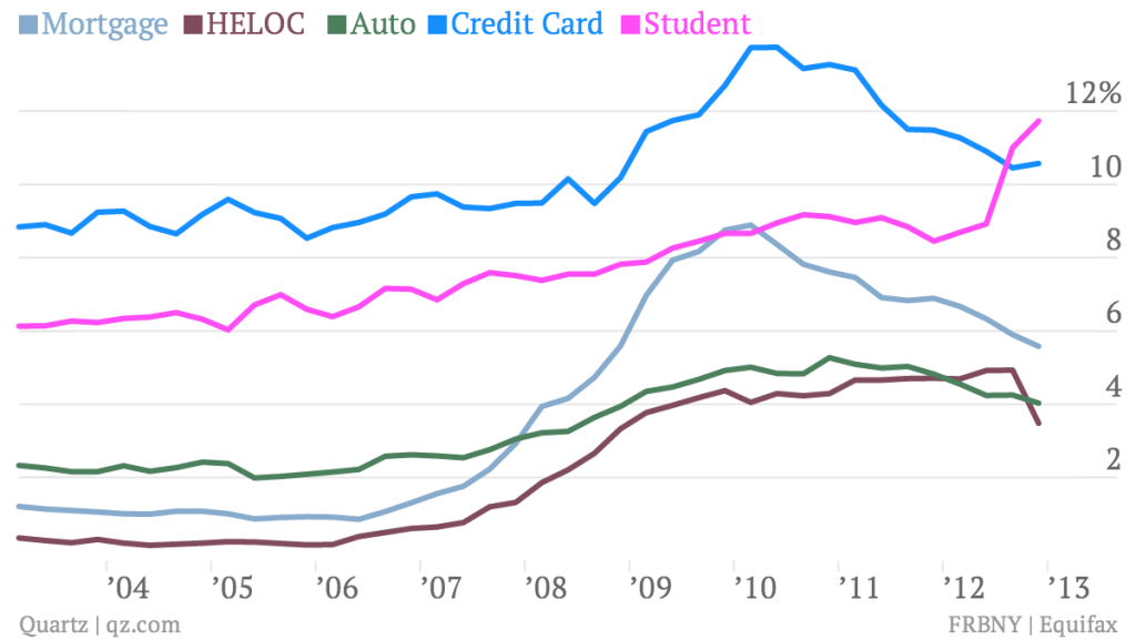 mortgage-heloc-auto-credit-card-student_chart