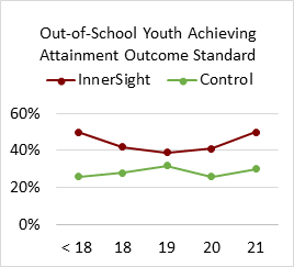 Out-of-School Youth Achieving Attainment Outcome Standard